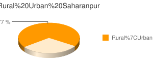 Saharanpur census population